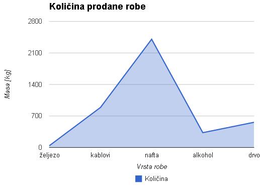 Slika 88 - Primjer grafikona Line (a), Area (b), Column (c), Bar (d), Pie (e)